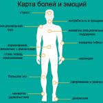 Карта эмоциональных источников боли в различных частях тела